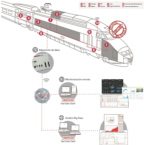 railway monitoring system