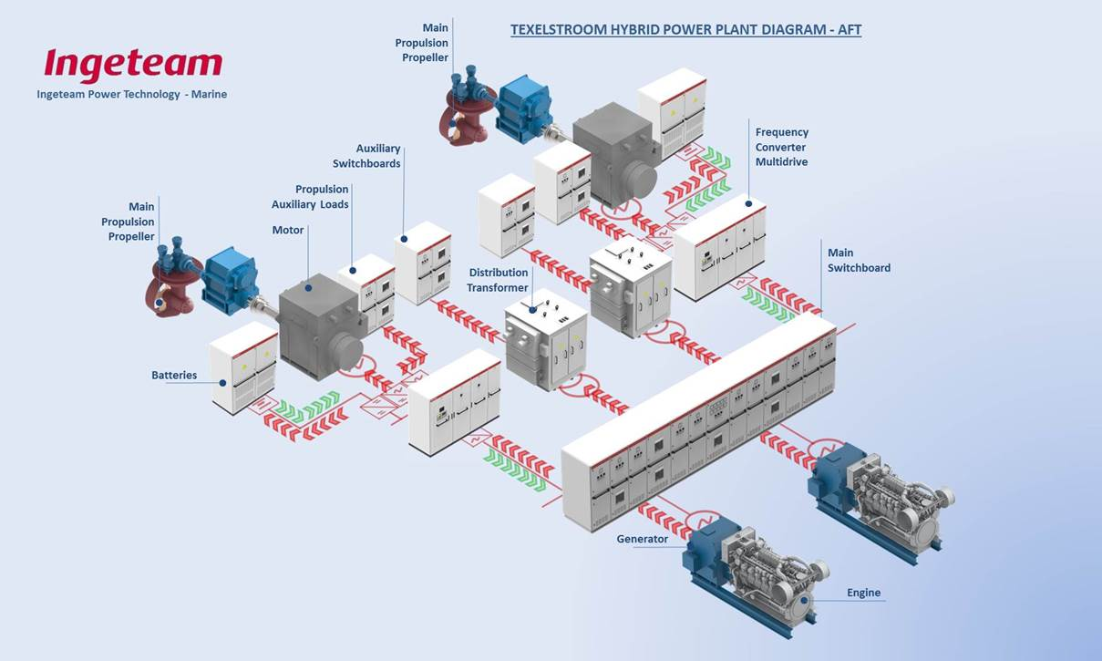 Ingeteams Technology Applied To New Generation Hybrid Electric Moreover Solar And Wind Wiring Diagram On Power Inverter Wire Furthermore There Is A Propulsion System With Battery Packs Shave Of The Peaks In Energy Demand Board Panels Are Responsible For About