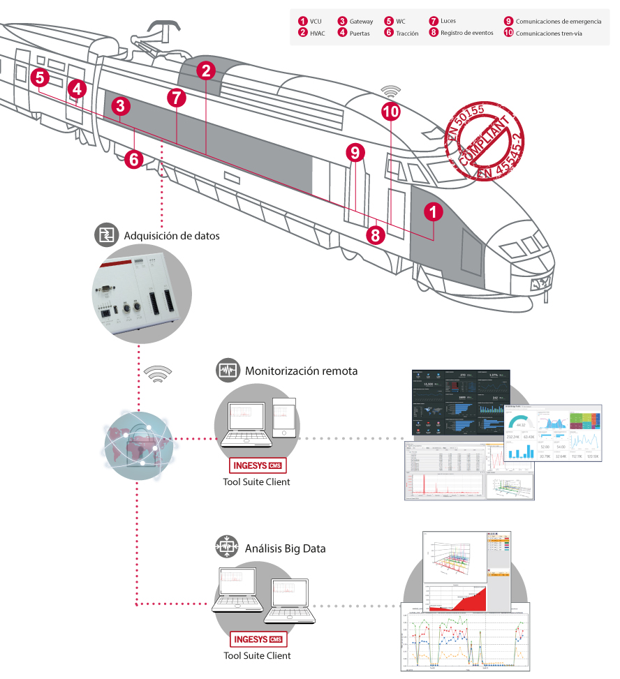 Ingeteam | Assets monitoring and diagnostics systems for railway sector