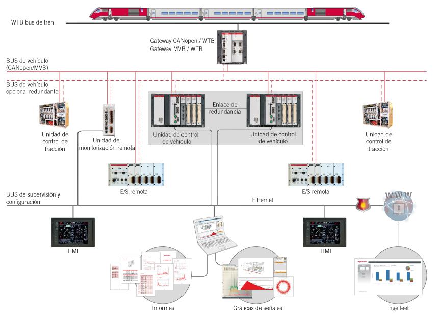 Solucion de control ferroviario