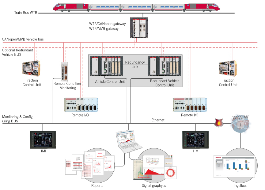 Train control and monitoring solution